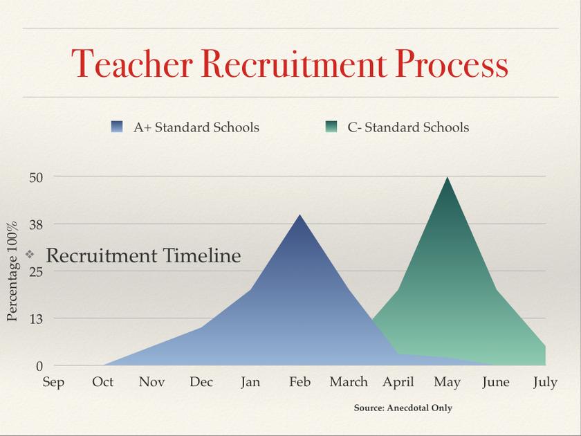 Figure 2. Timelines for Teacher Recruitment