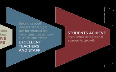 Increase School Revenue and Enrolments