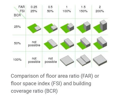 Floor Area Ratio (FAR)
